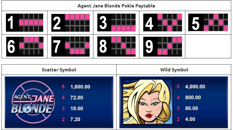 Paytable-dan-Simbol-Simbol-Bonus-Agent-Jane-Blonde