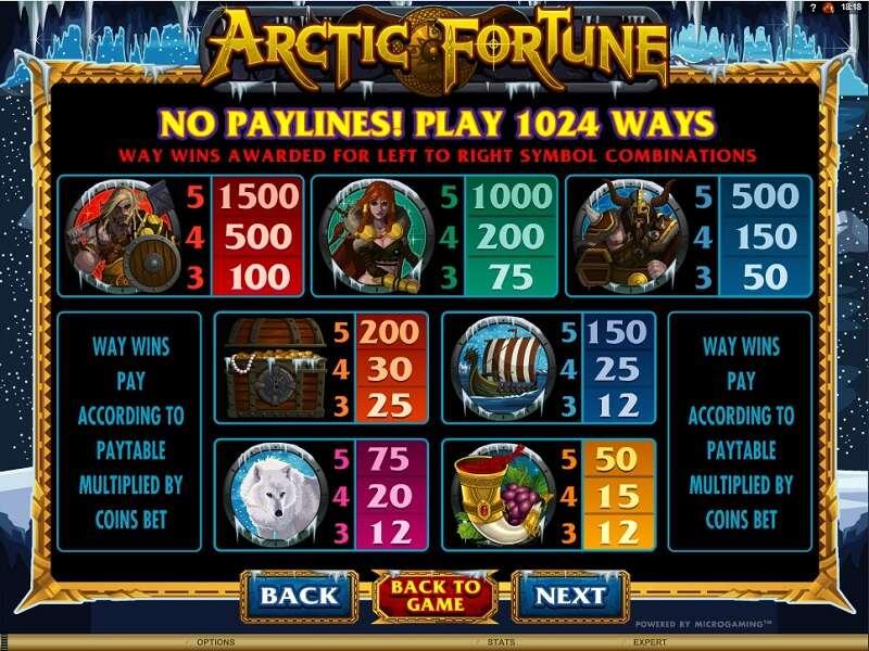Mesin Slot Arctic Fortune Dengan Simbolnya