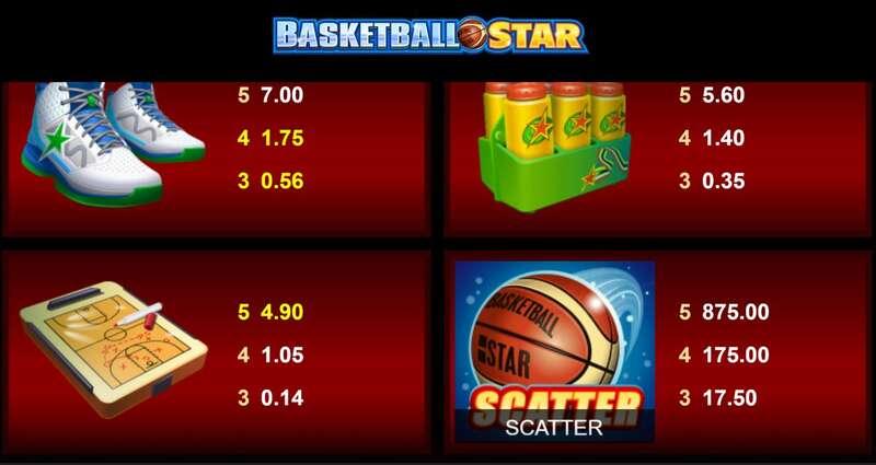 Mengenal Simbol-Simbol Permainan Basketball Star Untuk Menang Lebih Cepat